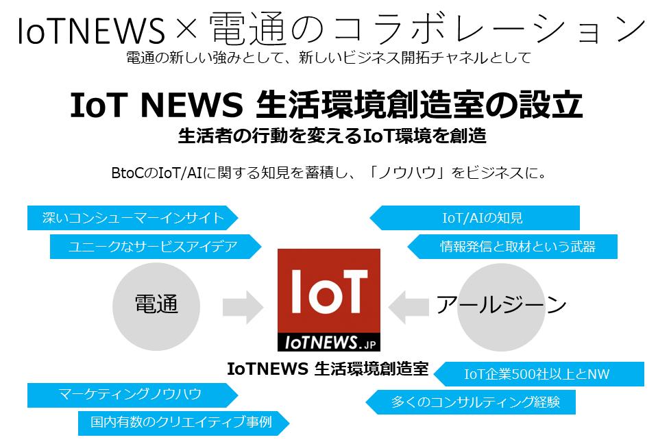 IoTNEWS×電通のコラボレーション